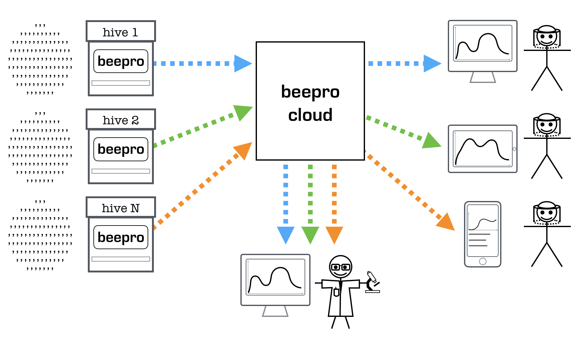 Beepro Wireless Video Security System Diagram Modular For Expandability
